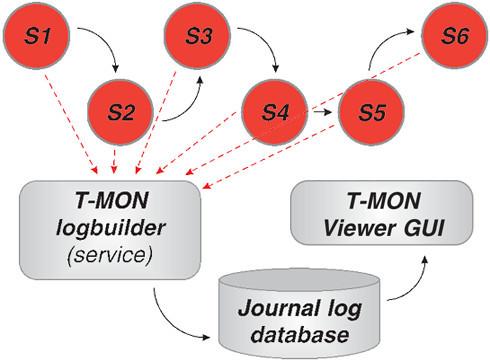tmon-usage